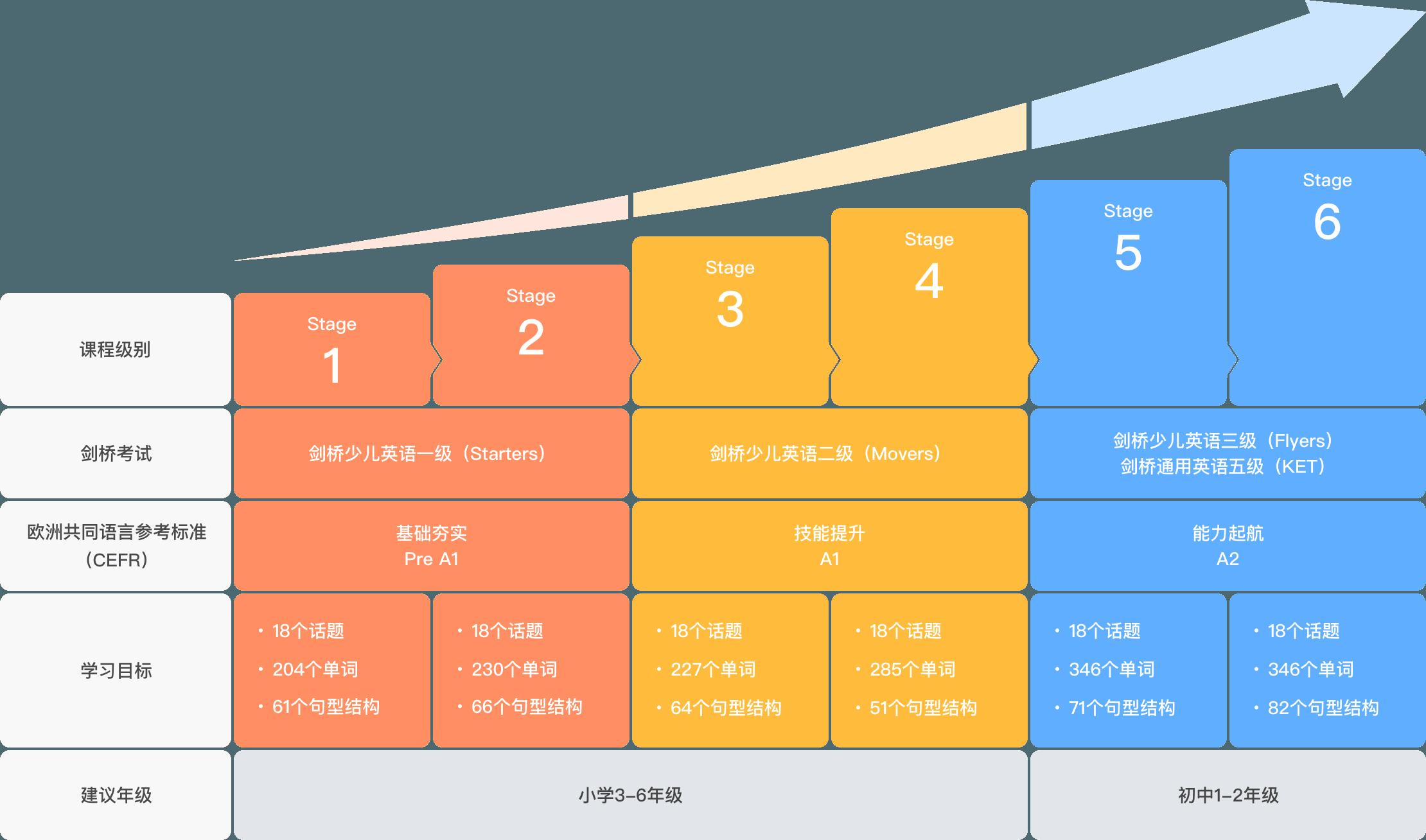 课程标准进阶图
